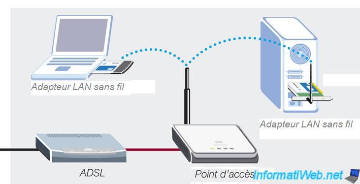 Schéma point accès wifi
